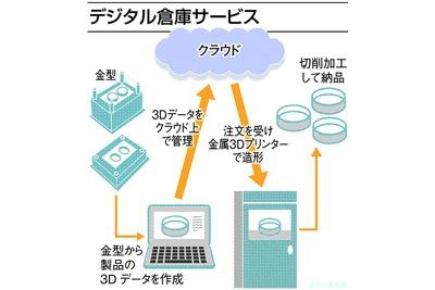 伊藤精密、金型管理の負担軽減サービス 製品3Dデータ作成・保管