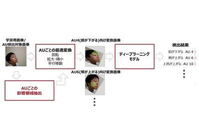AIで細かな表情検出 富士通研とカーネギーメロン大、認識技術を開発