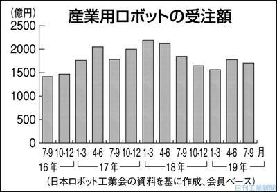産ロボ受注、7―9月期7%減 輸出なお停滞