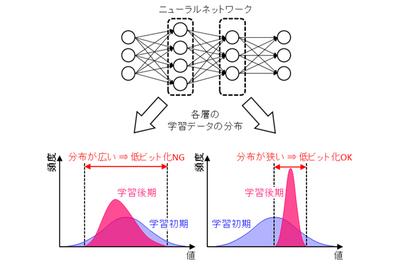 AI処理を10倍高速化 富士通研、演算の自動制御技術