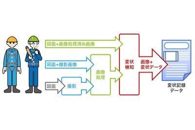 キヤノン、インフラ構造物をAIで点検 現場の安全性向上