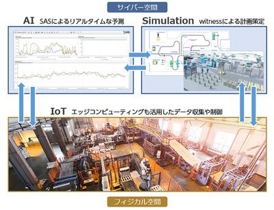CTC、デジタルツインソリューション提供 顧客の最適生産支援