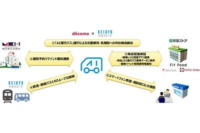 京急、AI運行バス実証 横須賀市・ドコモなど協力