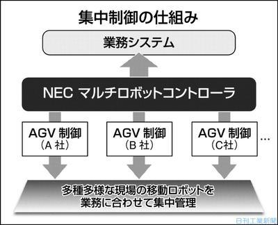 NEC、複数移動ロボを集中制御 ベンダー問わず