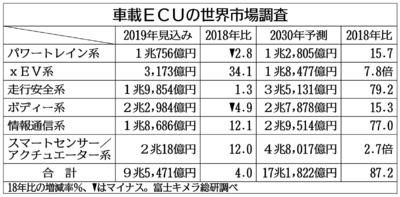 車載ECU市場、30年に87%増 富士キメラ総研まとめ