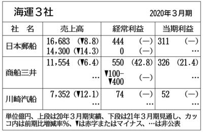 海運3社の前3月期、黒字確保 コンテナ船の業績改善
