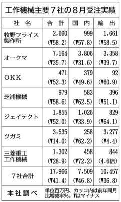 工作機械7社、8月受注41%減 中国は回復続く