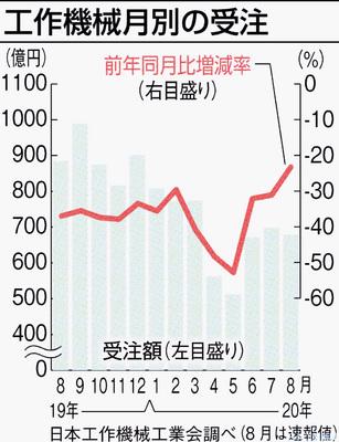 8月の工作機械受注、23%減 減少幅は縮小 日工会速報