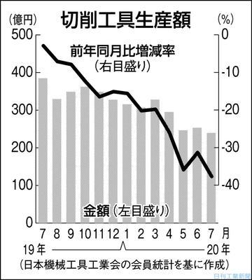 7月の切削工具生産37%減 製造業の投資低迷続く