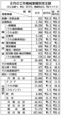 8月の工作機械受注23%減 5カ月連続700億円割れ