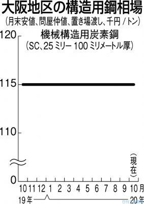大阪の構造用鋼、横ばい 車・建機関連、需要復調の兆し