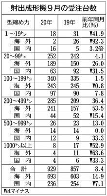 9月の射出成形機プラス転換、受注8%増 輸出2ケタの伸び