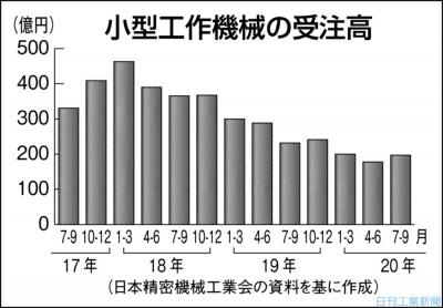 7―9月期小型工作機械受注、前年割れ8四半期連続 日精工まとめ