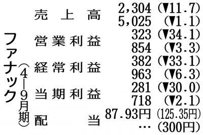 ファナックの4―9月期、中国受注が9割増 小型切削加工機好調