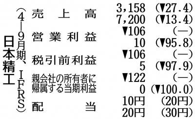 日本精工の4―9月期、営業赤字幅が縮小 車生産の回復受け