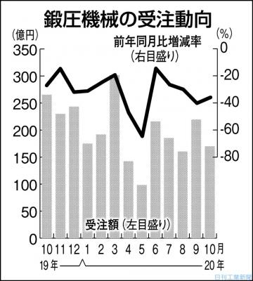 鍛圧機械10月受注35%減 北米・中国向け落ち込む