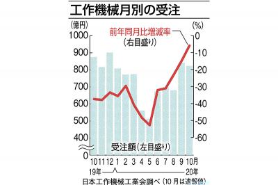 10月の工作機械受注、5.9%減 マイナス幅縮小 日工会速報