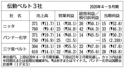 伝動ベルト3社の通期見通し、2社が上方修正 自動車用の需給改善