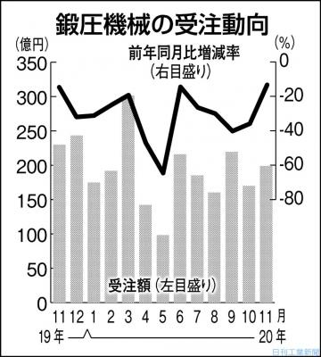 11月の鍛圧機械受注13%減 内外の大型投資低調続く