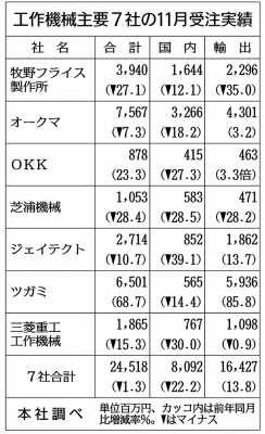 工作機械7社の11月受注1.3%減 2社がプラスに浮上