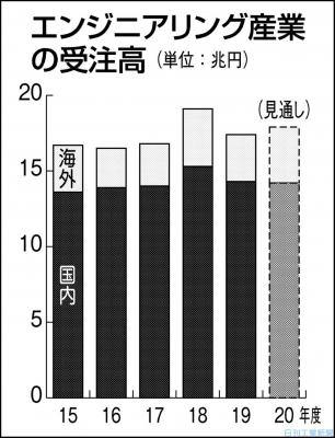 エンジ受注高、今年度2.3%増 期ずれ影響で海外拡大