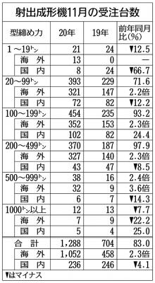 射出成形機受注、11月83%増 輸出好調で3カ月連続増