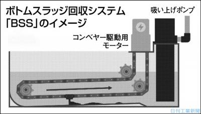 堆積スラッジ、かき寄せ回収 白山機工がシステム