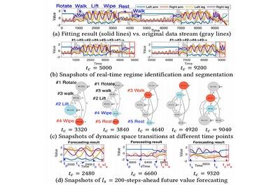 自然・社会現象変化、深層学習の10万倍速で予測 阪大がAI
