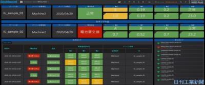 IoT先進事例/インターネットイニシアティブ 消耗品・設備異常を先回り対応