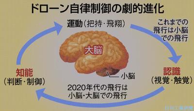 講壇/ドローン普及、カギは「大脳」 先端ロボティクス財団理事長・野波健蔵