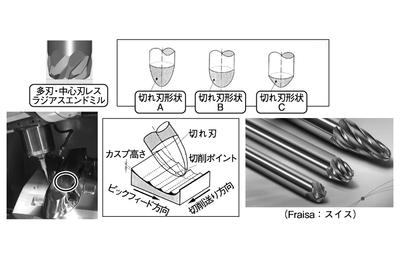 【別刷特集】エンドミル 被削材と加工形態に合わせた選択と適用条件の基礎と実践
