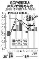 10―12月期のGDP改定値、年1.2%に上方修正?設備投資大幅に上振れ