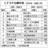 CFRP特許、車の出願伸長−特許庁調べ