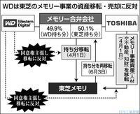 売国 世界に数社しか作れない東芝のSSDをスパイした韓国企業に売却wwwwwwwwww